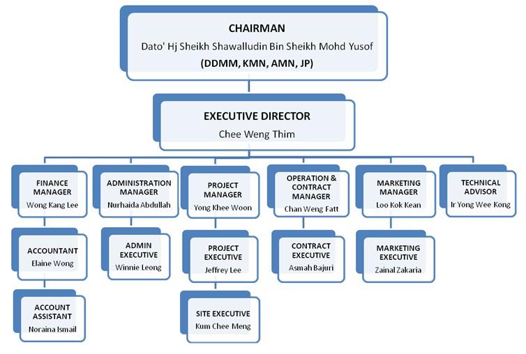 Organization chart amos builder